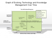 Graph of Evolving Technology and Knowledge Management Over Time