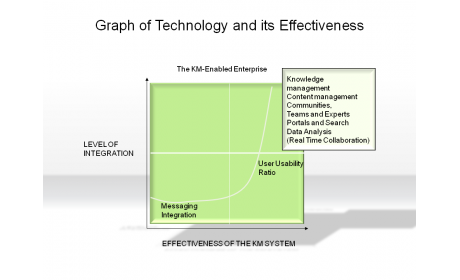 Graph of Technology and it's Effectiveness