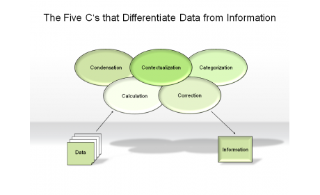 The Five C's that Differentiate Data from Information