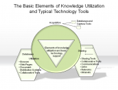 The Basic Elements of Knowledge Utilization and Typical Technology Tools