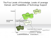 The Four Levels of Knowledge, Levels of Leverage Derived, and Possibilities of Technology Support