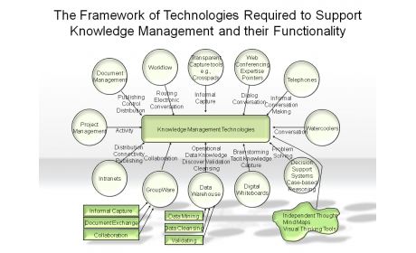 Support Knowledge Management and their Functionality