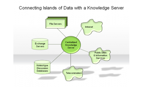 Connecting Islands of Data with a Knowledge Server