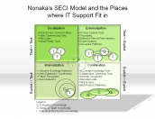 Nonaka's SECI Model and the Places where IT Support Fit in