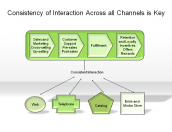 Consistency of Interaction Across all Channels is Key