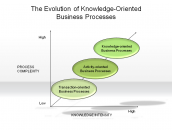 The Evolution of Knowledge-Oriented Business Processes