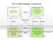 The KCRM Strategic Framework