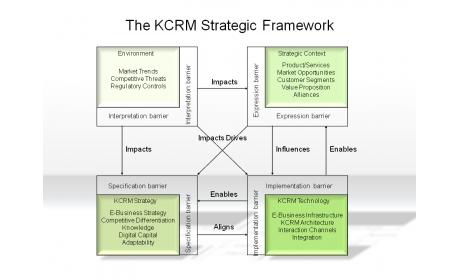 The KCRM Strategic Framework