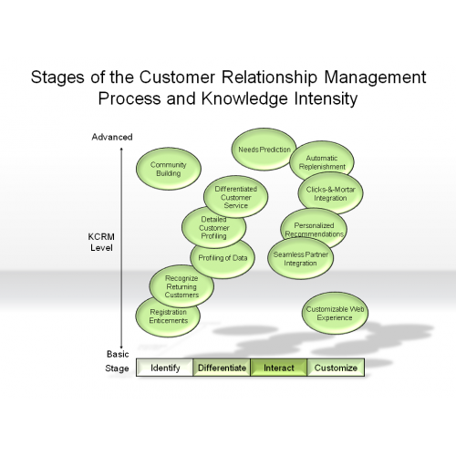 phases of customer relationship management Unformatted text preview: a) criterion b) conformance c) content d) control e) construct answer: a topic: actively solicited customer-feedback approaches learning outcome: discuss the total cost of quality and compare the common methods of managing quality 43) _____ validity refers to whether.