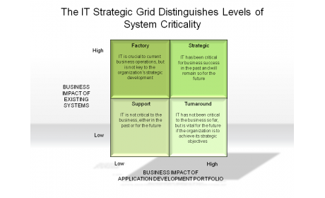 The IT Strategic Grid Distinguishes Levels of System Criticality