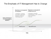 The Emphasis of IT Management Has to Change
