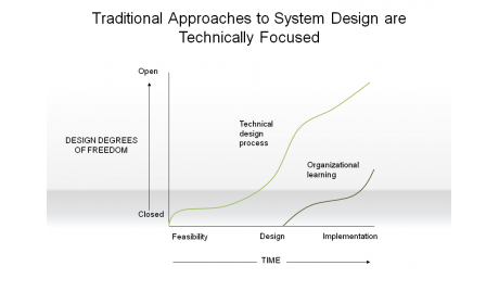 Traditional Approaches to System Design are Technically Focused