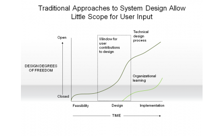 Traditional Approaches to System Design Allow Little Scope for User Input