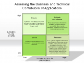 Assessing the Business and Technical Contribution of Applications