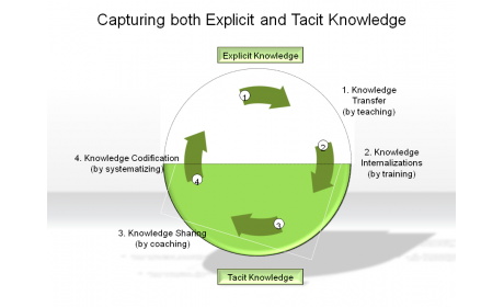 Capturing both Explicit and Tacit Knowledge