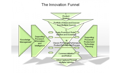The Innovation Funnel