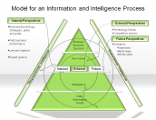 Model for an Information and Intelligence Process