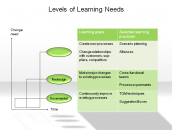 Levels of Learning Needs