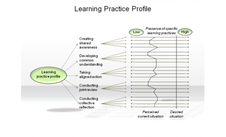 Learning Practice Profile