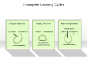 Incomplete Learning Cycles