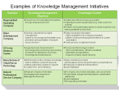 Examples of Knowledge Management Initiatives