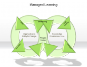 Managed Learning