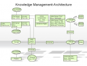 Knowledge Management-Architecture