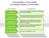 Characteristics of Successful Knowledge-Sharing Communities