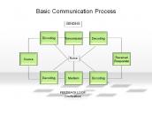 Basic Communication Process