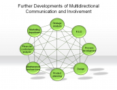 Further Developments of Multidirectional Communication and Involvement