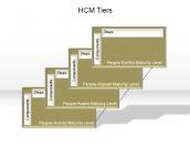 HCM Tiers