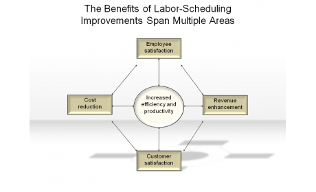 The Benefits of Labor-Scheduling Improvements Span Multiple Areas