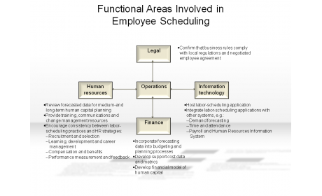 Functional Areas Involved in Employee Scheduling