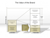 The Value of the Brand