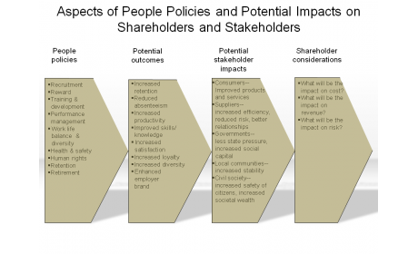 Aspects of People Policies and Potential Impacts on Shareholders and Stakeholders