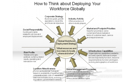 How to Think about Deploying Your Workforce Globally