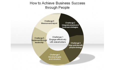 How to Achieve Business Success through People