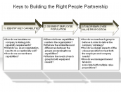 Keys to Building the Right People Partnership