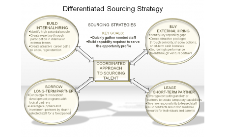 Differentiated Sourcing Strategy