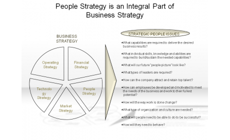 People Strategy is an Integral Part of Business Strategy