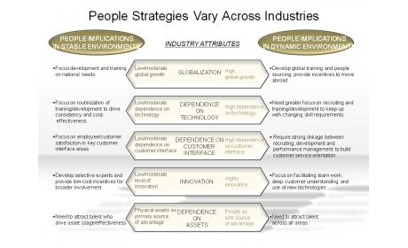 People Strategies Vary Across Industries