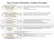 New People Partnership Guiding Principles