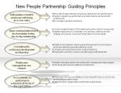 New People Partnership Guiding Principles