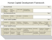 Human Capital Development Framework