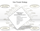 New People Strategy