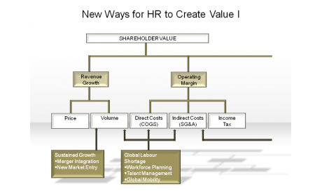 New Ways for HR to Create Value I