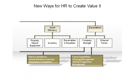 New Ways for HR to Create Value II