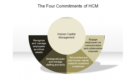 The Four Commitments of HCM