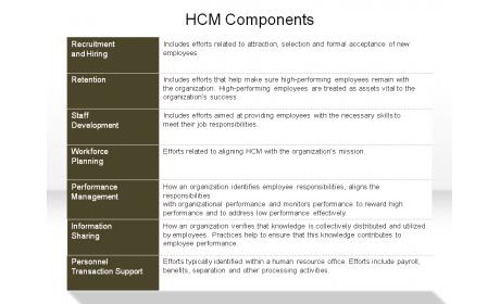 HCM Components