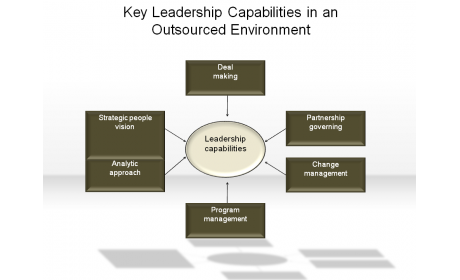 Key Leadership Capabilities in an Outsourced Environment